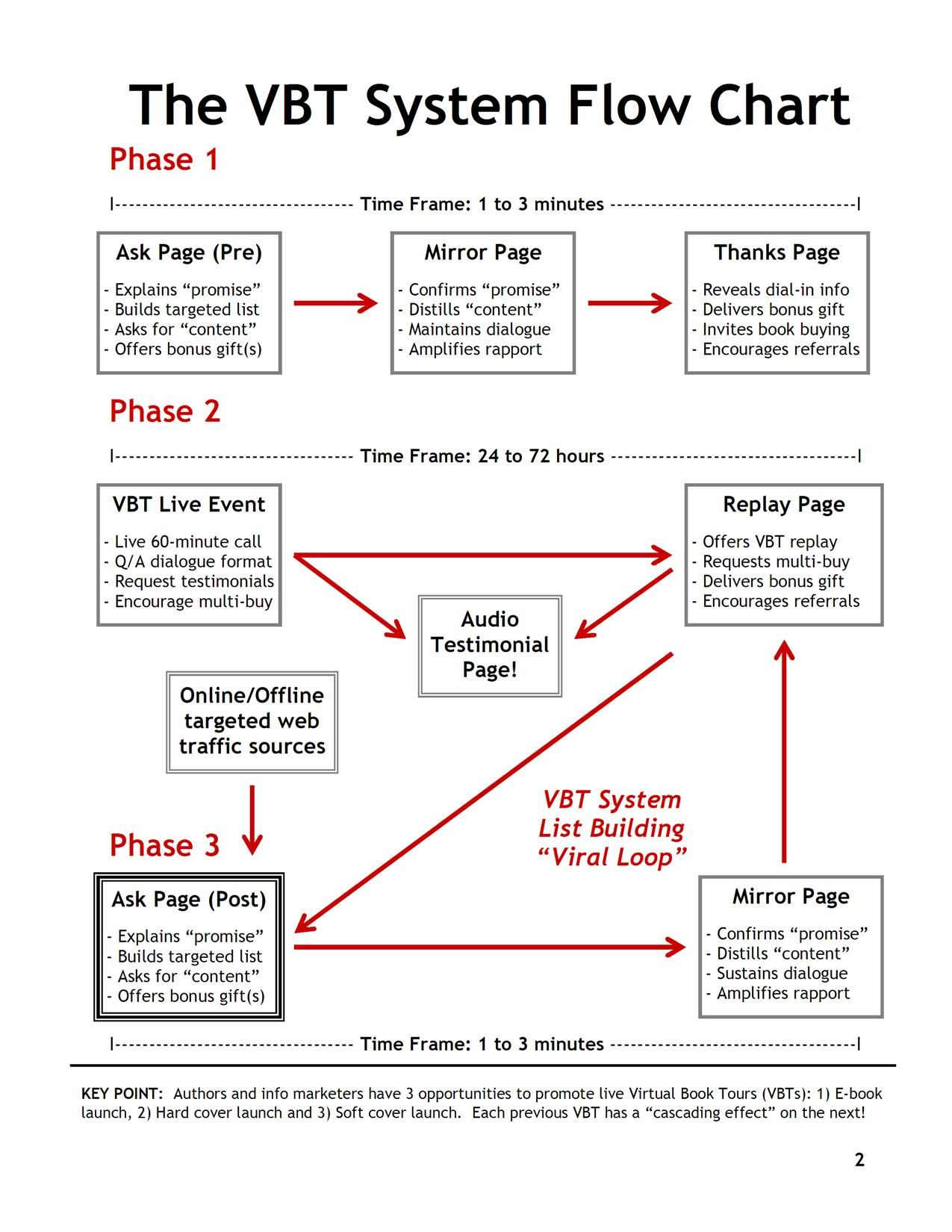 How to write and publish your book starting today vbtflowchart virtual book tour flow chart nvjuhfo Images